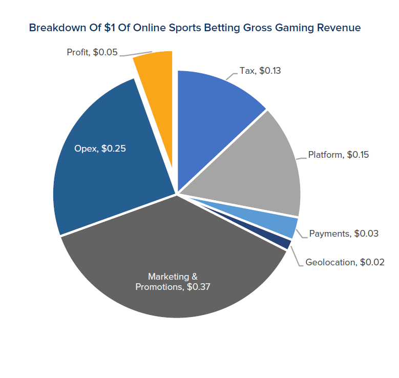 Pa sports betting tax rate omni sports betting